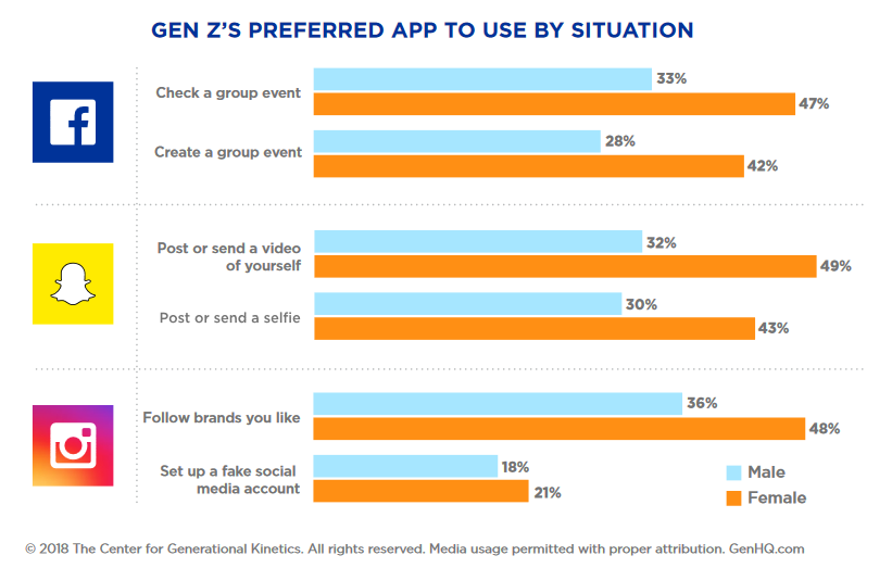 Gen Z Social Media Use By Situation